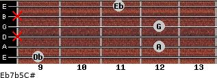 Eb7b5/C# for guitar on frets 9, 12, x, 12, x, 11