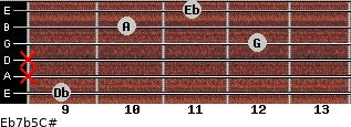 Eb7b5/C# for guitar on frets 9, x, x, 12, 10, 11