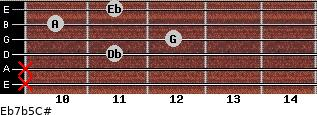 Eb7b5/C# for guitar on frets x, x, 11, 12, 10, 11