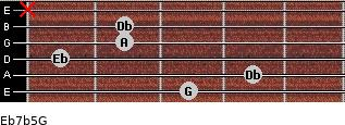 Eb7b5/G for guitar on frets 3, 4, 1, 2, 2, x