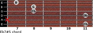 Eb7#5 for guitar on frets 11, x, 11, 8, 8, 7