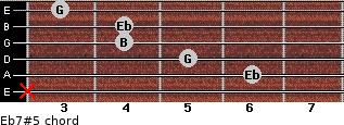Eb7#5 for guitar on frets x, 6, 5, 4, 4, 3