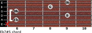 Eb7#5 for guitar on frets x, 6, 9, 6, 8, 9