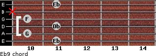 Eb9 for guitar on frets 11, 10, 11, 10, x, 11
