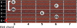 Eb9 for guitar on frets x, 6, 5, 3, 6, 3