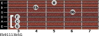 Eb9/11/13b5/G for guitar on frets 3, 3, 3, 6, 4, 5