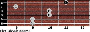 Eb9/13b5/Db add(m3) guitar chord