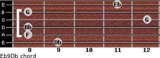 Eb9/Db for guitar on frets 9, 8, 8, 12, 8, 11