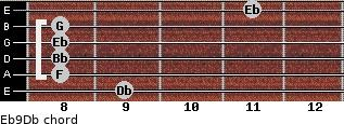 Eb9/Db for guitar on frets 9, 8, 8, 8, 8, 11