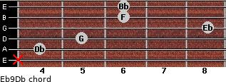 Eb9/Db for guitar on frets x, 4, 5, 8, 6, 6