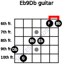 Eb9/Db for guitar on frets 9, 10, 8, 8, 6, 6