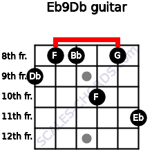 Eb9/Db for guitar on frets 9, 8, 8, 10, 8, 11