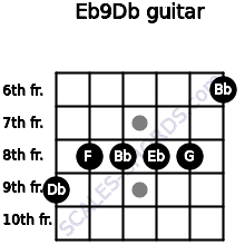 Eb9/Db for guitar on frets 9, 8, 8, 8, 8, 6