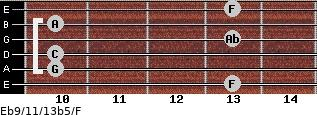 Eb9/11/13b5/F for guitar on frets 13, 10, 10, 13, 10, 13