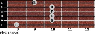 Eb9/13b5/C for guitar on frets 8, 10, 10, 10, 10, 9