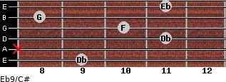 Eb9/C# for guitar on frets 9, x, 11, 10, 8, 11