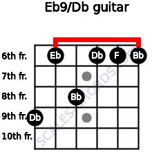 Eb9/Db for guitar on frets 9, 6, 8, 6, 6, 6