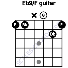 Eb9/F for guitar on frets 1, 1, x, 0, 2, 1