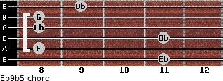 Eb9b5 for guitar on frets 11, 8, 11, 8, 8, 9
