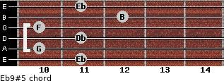 Eb9(#5) for guitar on frets 11, 10, 11, 10, 12, 11