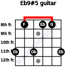 Eb9#5 for guitar on frets 11, 8, 11, 8, 8, 11