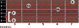 Eb9#5/G for guitar on frets 3, x, 3, 6, 4, 7