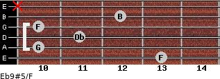 Eb9#5/F for guitar on frets 13, 10, 11, 10, 12, x