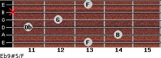 Eb9#5/F for guitar on frets 13, 14, 11, 12, x, 13