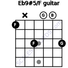 Eb9#5/F for guitar on frets 1, x, 3, 0, 0, 3