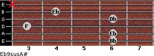 Eb9sus/A# for guitar on frets 6, 6, 3, 6, 4, x