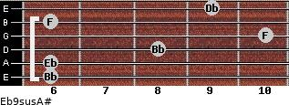 Eb9sus/A# for guitar on frets 6, 6, 8, 10, 6, 9