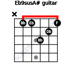 Eb9sus/A# for guitar on frets x, 1, 1, 3, 2, 1