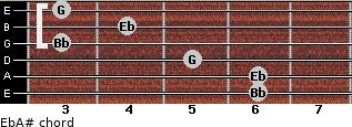 Eb/A# for guitar on frets 6, 6, 5, 3, 4, 3