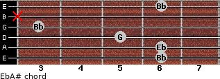Eb/A# for guitar on frets 6, 6, 5, 3, x, 6