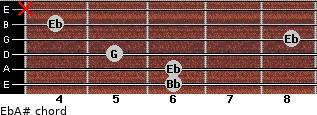 Eb/A# for guitar on frets 6, 6, 5, 8, 4, x