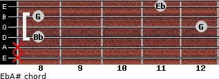 Eb/A# for guitar on frets x, x, 8, 12, 8, 11