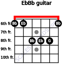 Eb/Bb for guitar on frets 6, 6, 8, 8, 8, 6