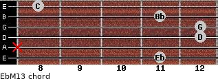 EbM13 for guitar on frets 11, x, 12, 12, 11, 8