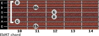 EbM7 for guitar on frets 11, 10, 12, 12, 11, 10
