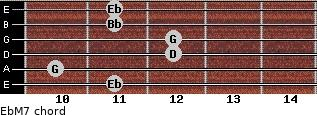 EbM7 for guitar on frets 11, 10, 12, 12, 11, 11