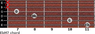 EbM7 for guitar on frets 11, 10, 8, 7, x, x