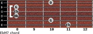 EbM7 for guitar on frets 11, 10, 8, 8, 8, 10