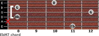 EbM7 for guitar on frets 11, x, 8, 12, 8, 10