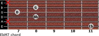 EbM7 for guitar on frets 11, x, 8, 7, 8, x