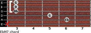 EbM7 for guitar on frets x, 6, 5, 3, 3, 3
