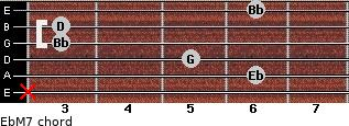 EbM7 for guitar on frets x, 6, 5, 3, 3, 6