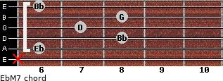 EbM7 for guitar on frets x, 6, 8, 7, 8, 6