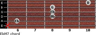 EbM7 for guitar on frets x, 6, 8, 8, 8, 10