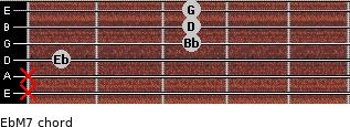 EbM7 for guitar on frets x, x, 1, 3, 3, 3