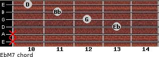 EbM7 for guitar on frets x, x, 13, 12, 11, 10